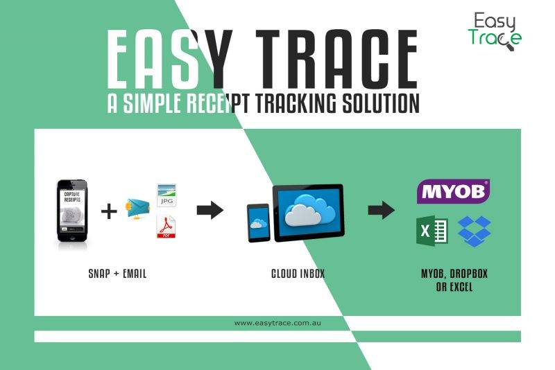 Easy Trace