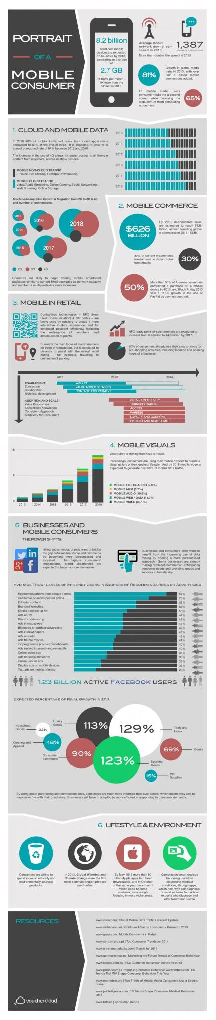 Mobile Consumer infographic